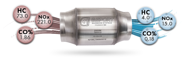 How a G-Sport Catalytic Converter works